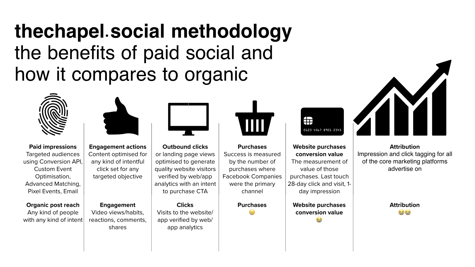 thechapel.social methodology the benefits of paid social and  how it compares to organic